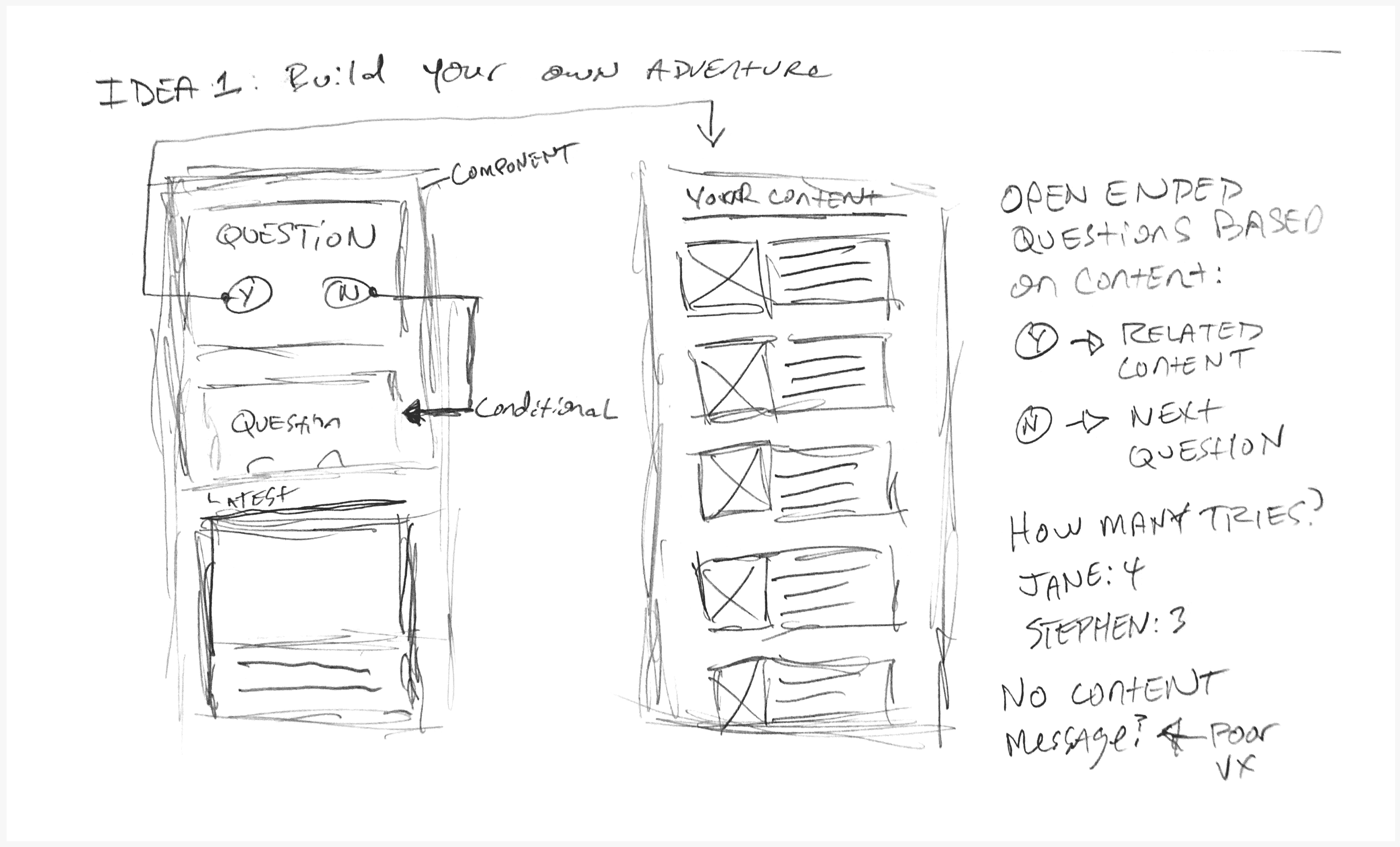 A sketch for a custom content experience with yes no questions